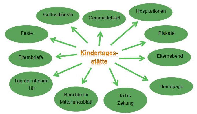Eine Zeitung Im Kindergarten Gestalten ~ Kreative Ideen für Design und Wohnmöbel